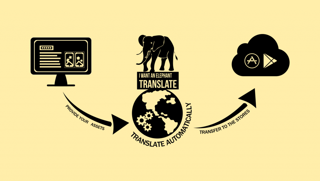 translate your text store assets