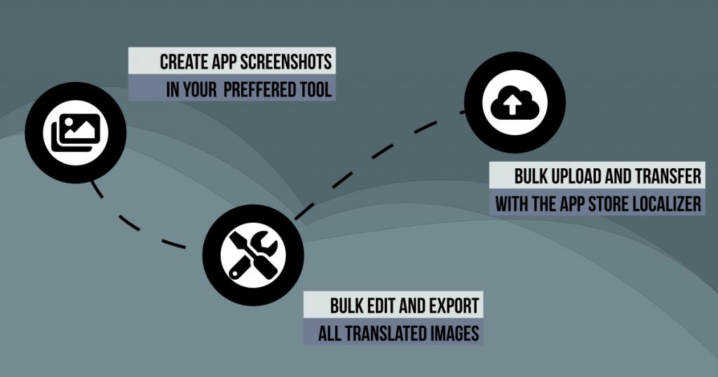 The process of creating app screenshots