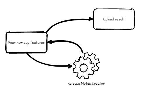 Release Notes Creator