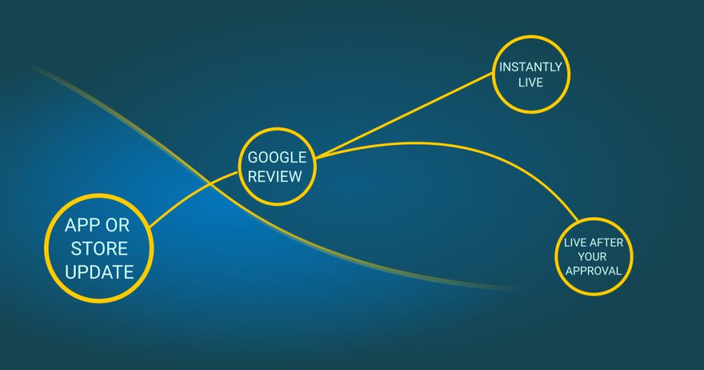 Google Play Console Manage Publishing Process